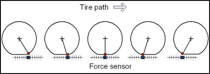 Force Matrix Sensor | A&D Company
