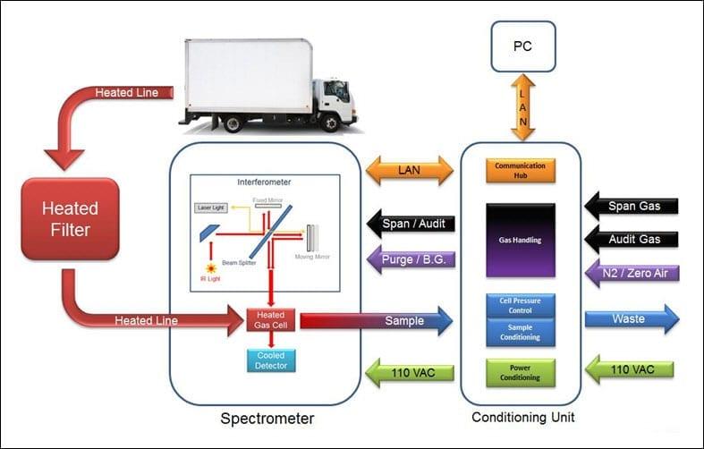emissions measurement